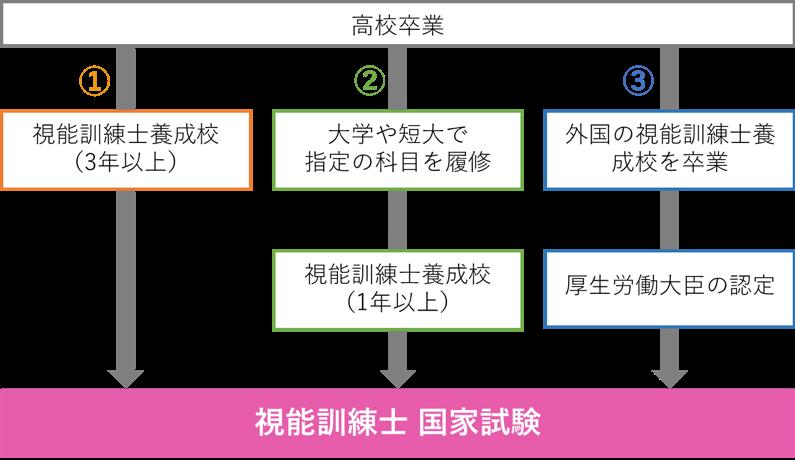視能訓練士の資格受験ルート